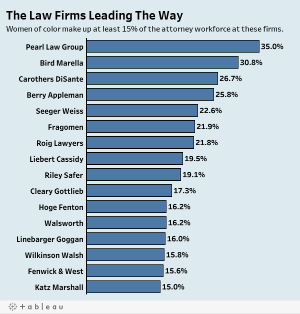 The Law Firms Leading The WayWomen of color make up at least 15% of the attorney workforce at these firms.