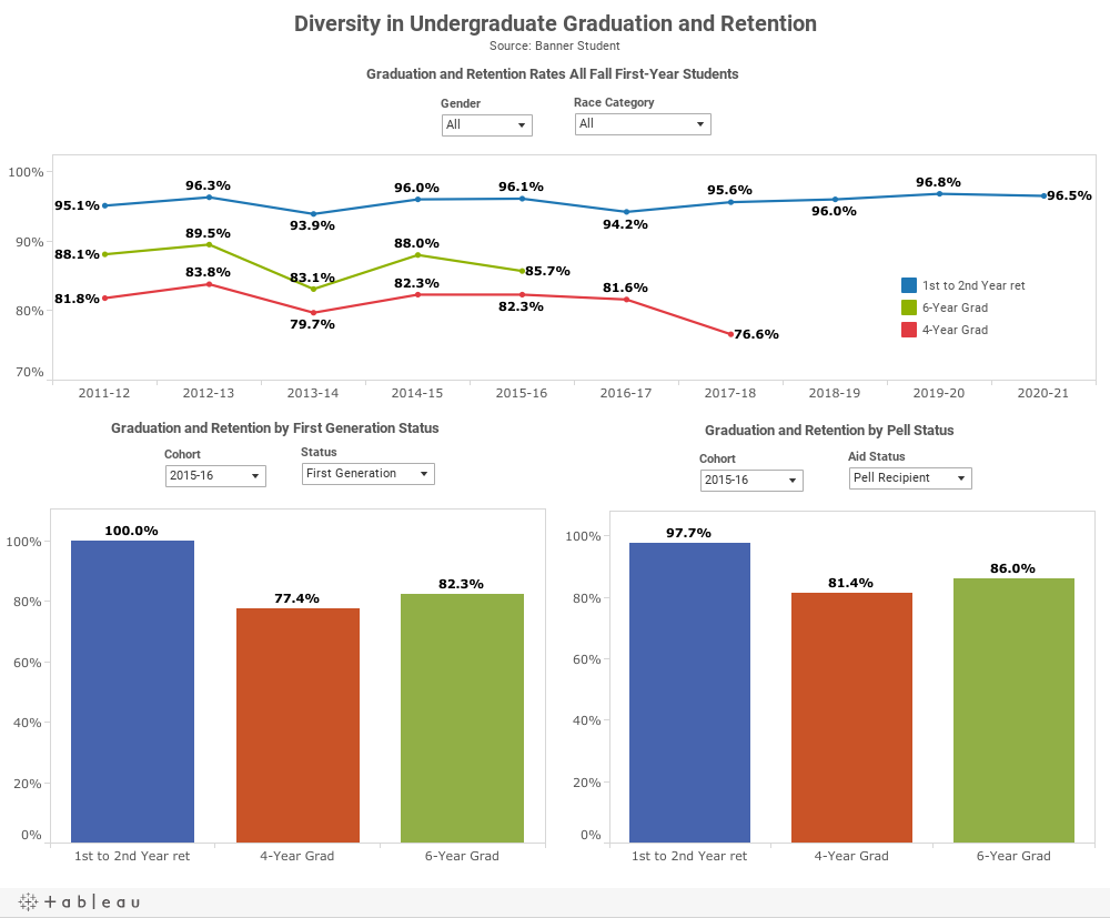 Diversity in Undergraduate Graduation and RetentionSource: Banner Student