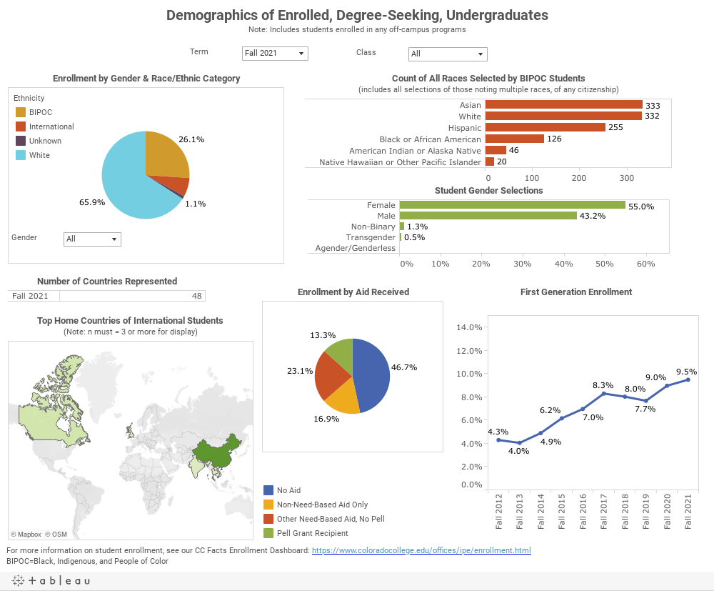 Demographics of Enrolled, Degree-Seeking, UndergraduatesNote: Includes students enrolled in any off-campus programs