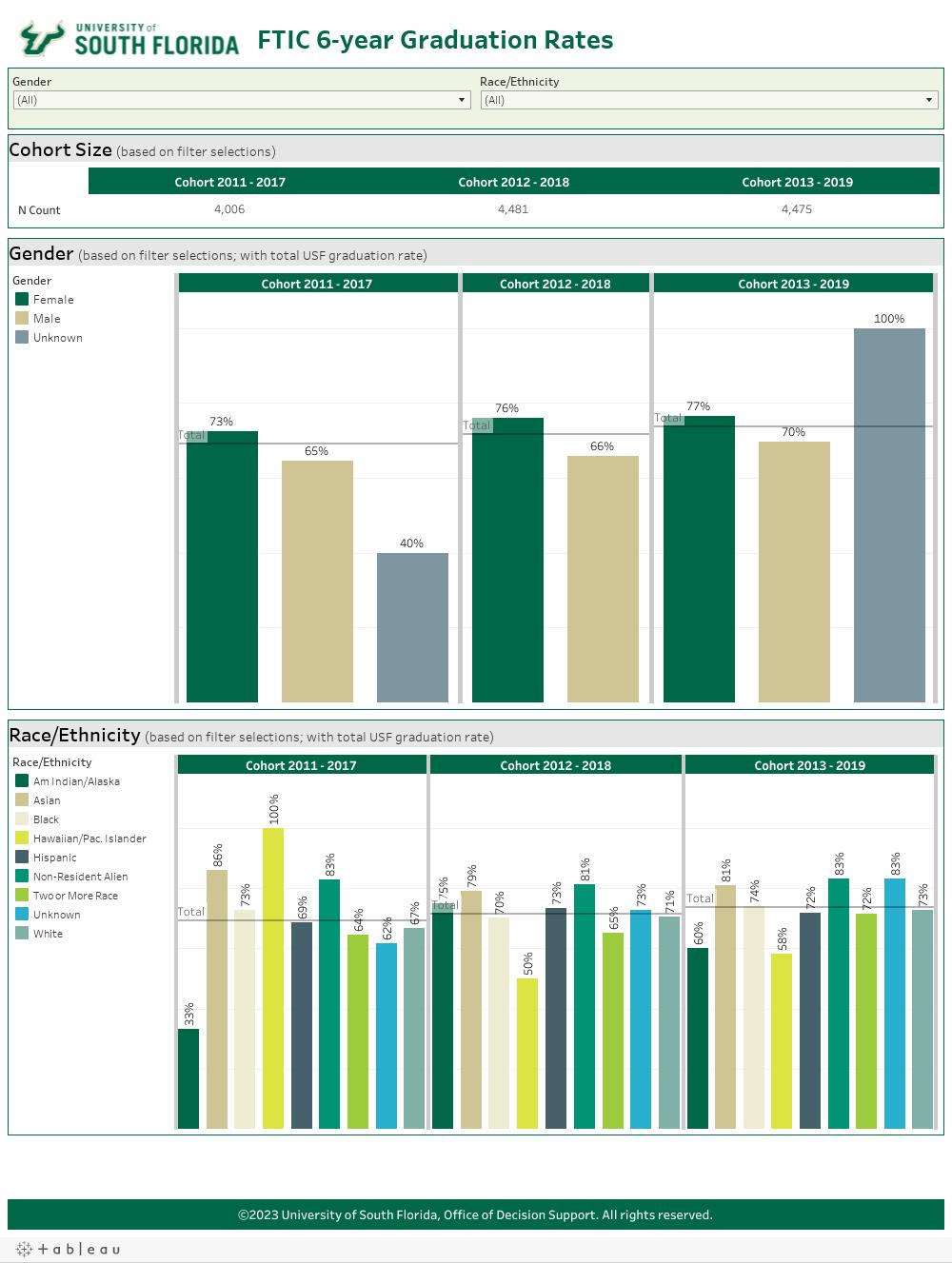 6-year Graduation Rates Tableau Dashboard