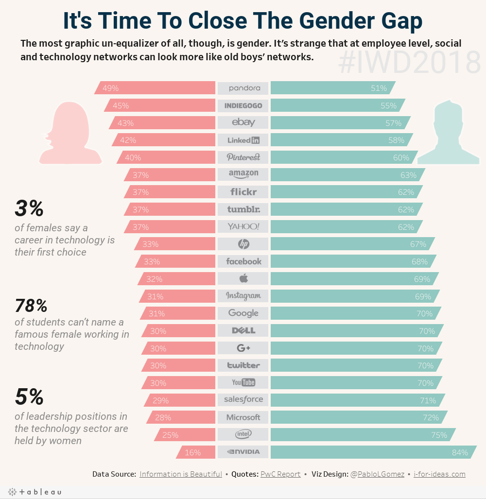 It's Time To Close The Gender Gap | POINTS OF VIZ