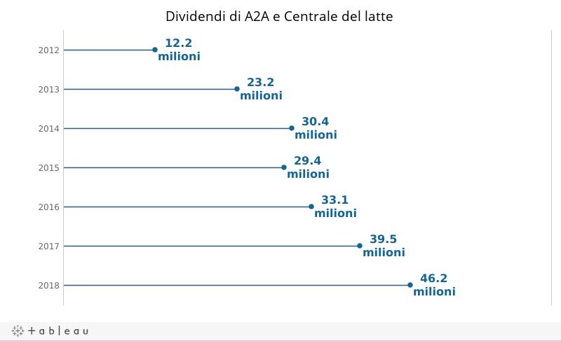 D_dividendi A2A + centrale latte