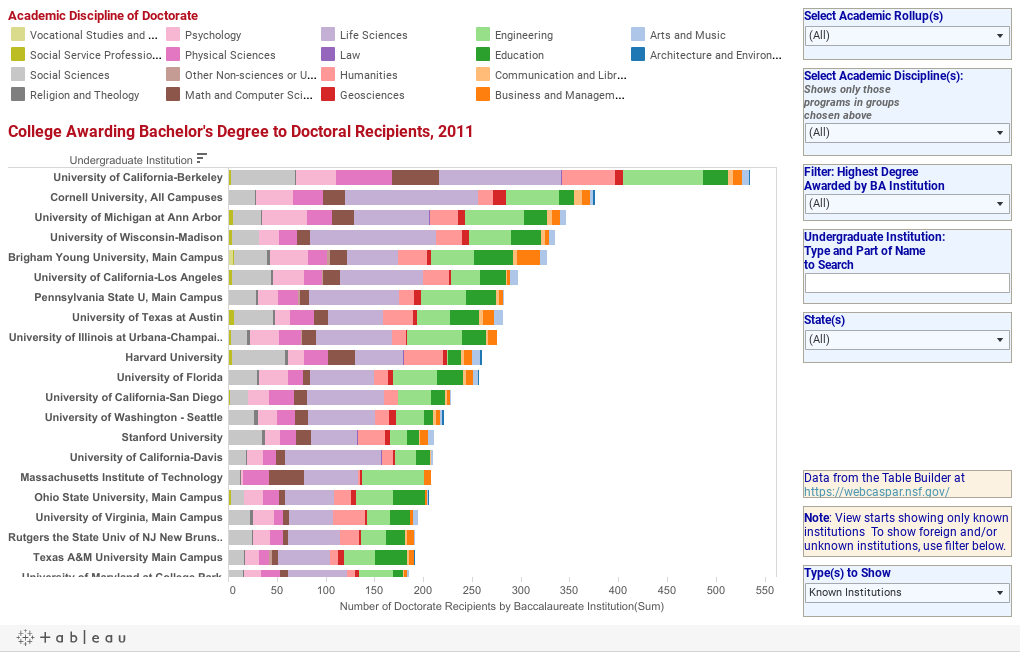 Doctorates awarded 2011 by Bachelor's-granting institution