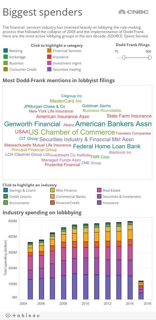 Dodd Frank biggest spenders