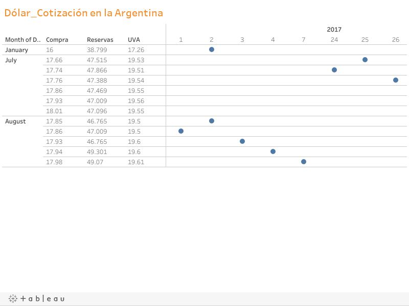 Dólar_Cotización en la Argentina