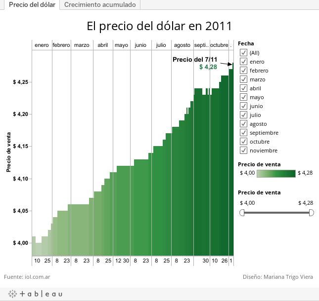 Cotizacion del dolar argentino - durdgereport685.web.fc2.com