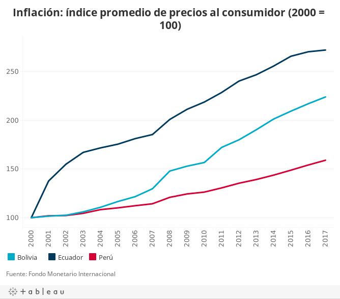 Inflación: índice promedio de precios al consumidor (2000 = 100)