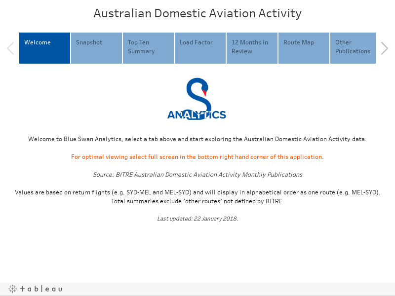 Australian Domestic Aviation Activity