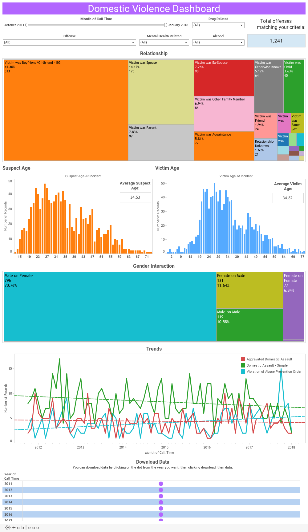 Domestic Violence Dashboard