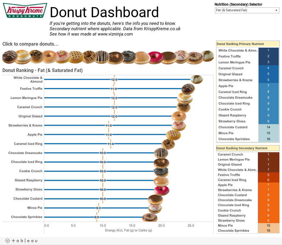 Donut DashboardIf you're getting into the donuts, here's the info you need to know. Secondary nutrient where applicable. Data from KrispyKreme.co.ukSee how it was made at www.vizninja.com