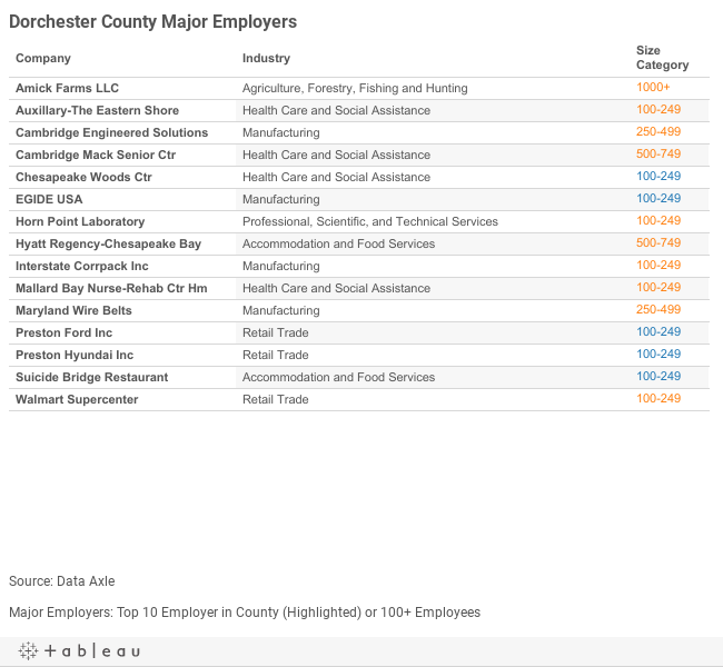 Dorchester Major Employers