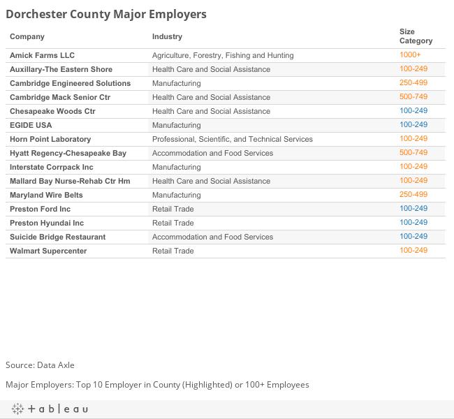 Dorchester Major Employers