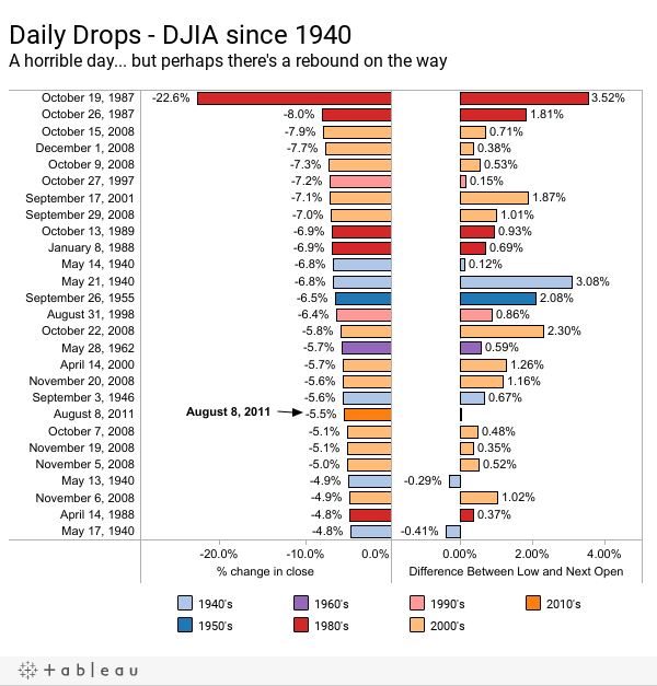 Daily Drops - DJIA since 1940A horrible day... but perhaps there's a rebound on the way