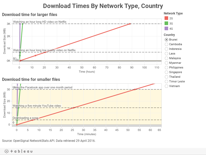 Download Times By Network Type, Country