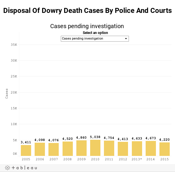 Disposal Of Dowry Death Cases By Police And Courts