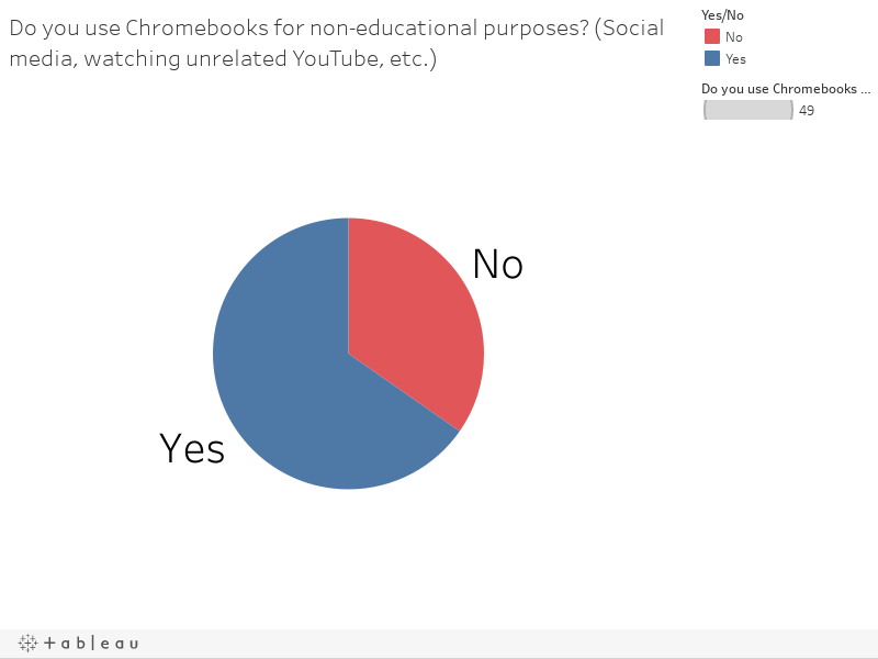 Do you use Chromebooks for non-educational purposes? (Social media, watching unrelated YouTube, etc.)