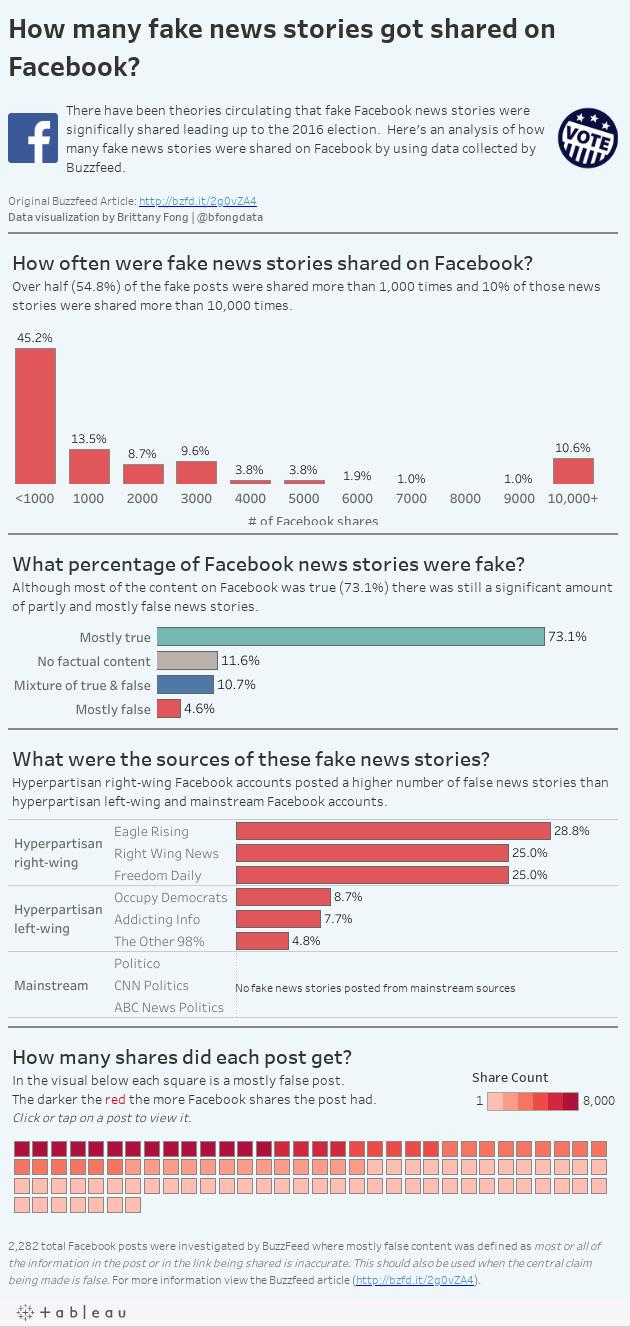 Fake News Stories Facebook