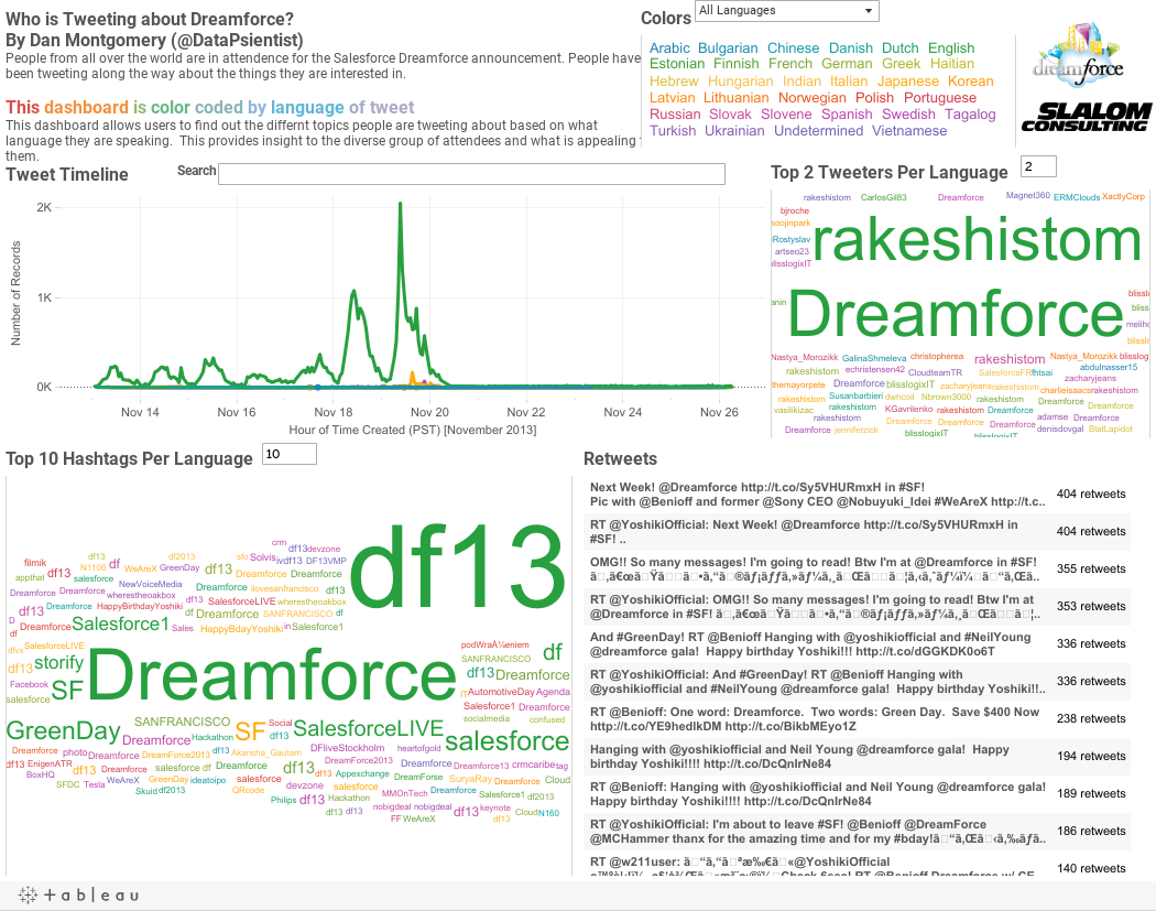 Dreamforce Analysis Dashboard