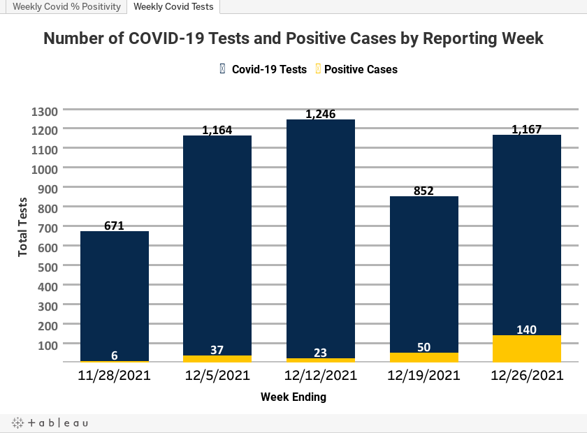 Drexel Weekly Covid Tests and Positives Tablaeu Visualization