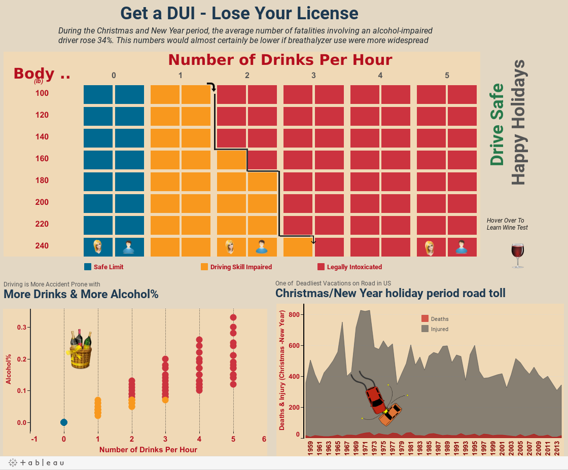 the statistics of deaths from driving under the influence of alcohol