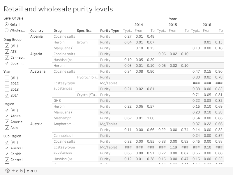 Retail and wholesale purity levels