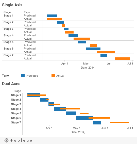 Extending your options with Tableau Dual Axes - The Information Lab