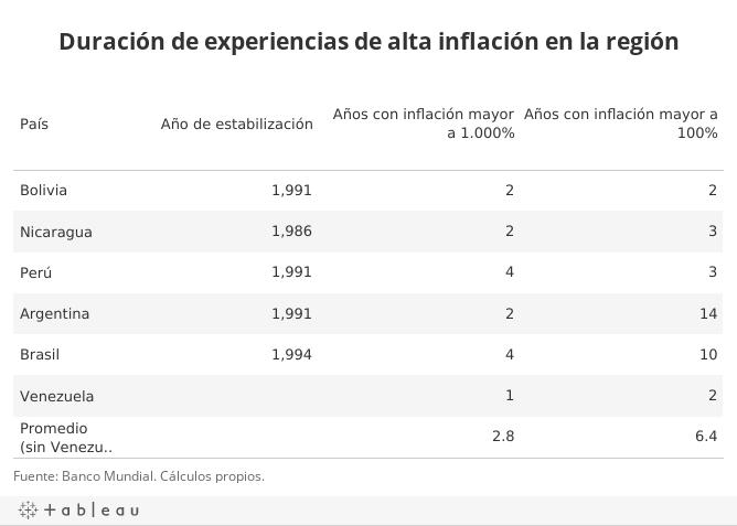 Duración de experiencias de alta inflación en la región