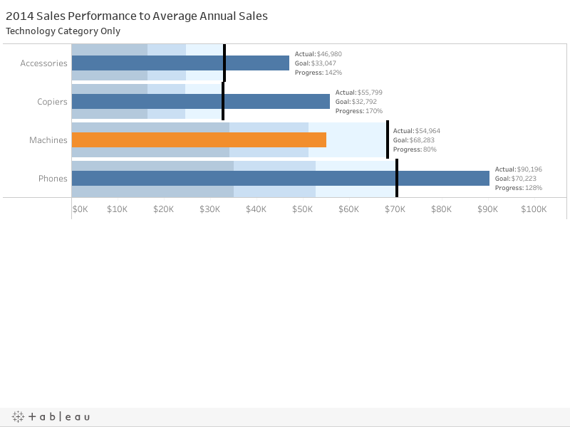 2014 Sales Performance to Average Annual SalesTechnology Category Only