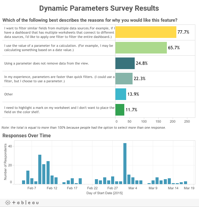 Dynamic Parameters Survey Results