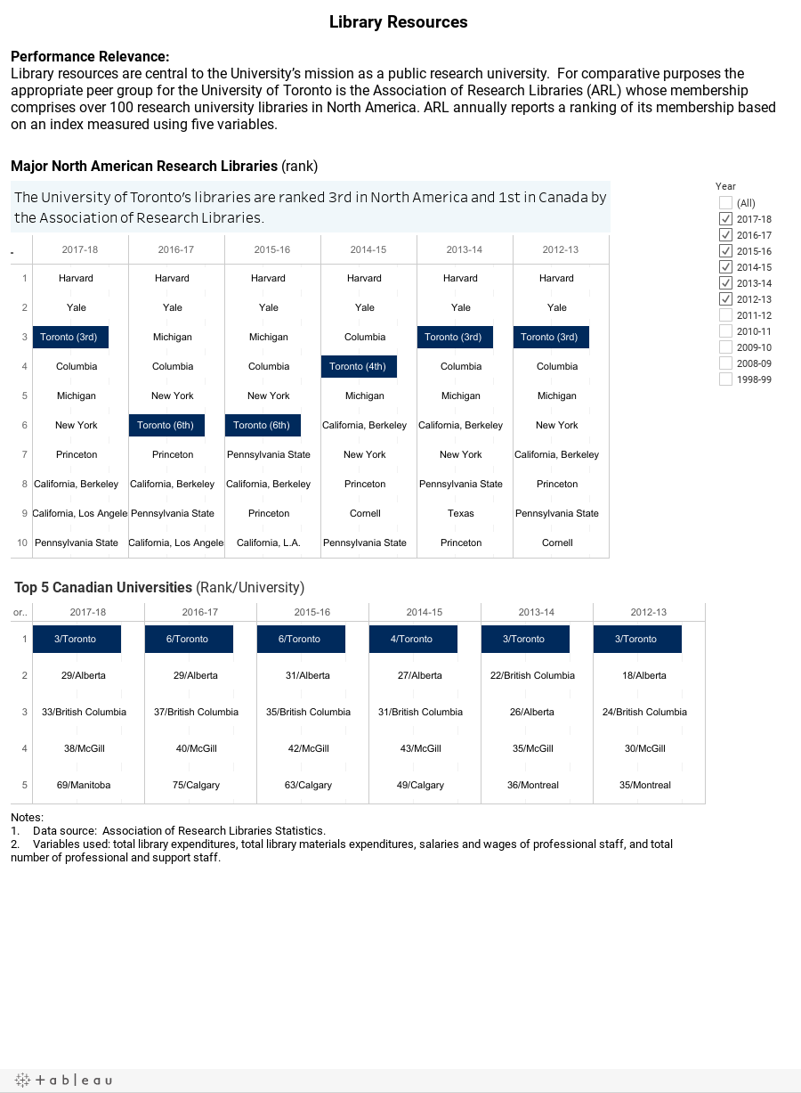 Major North American Research Libraries (rank)
