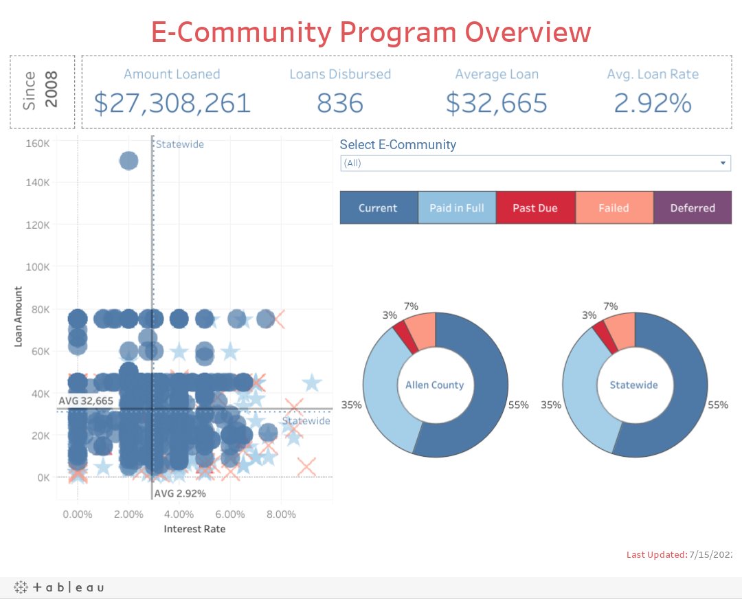 E-Community Loan Overview
