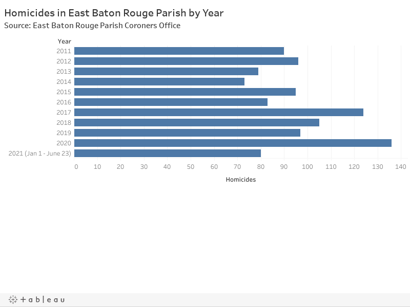 Homicides in East Baton Rouge Parish by YearSource: East Baton Rouge Parish Coroners Office