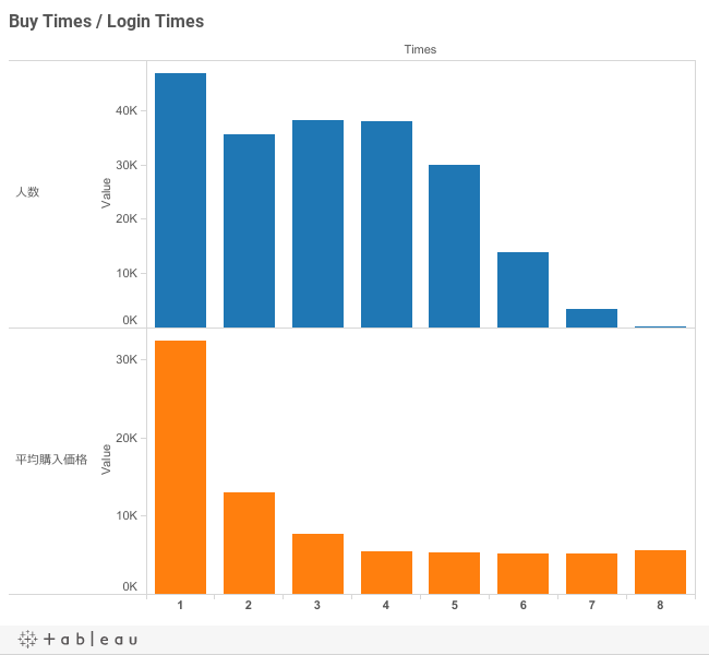 Buy Times / Login Times