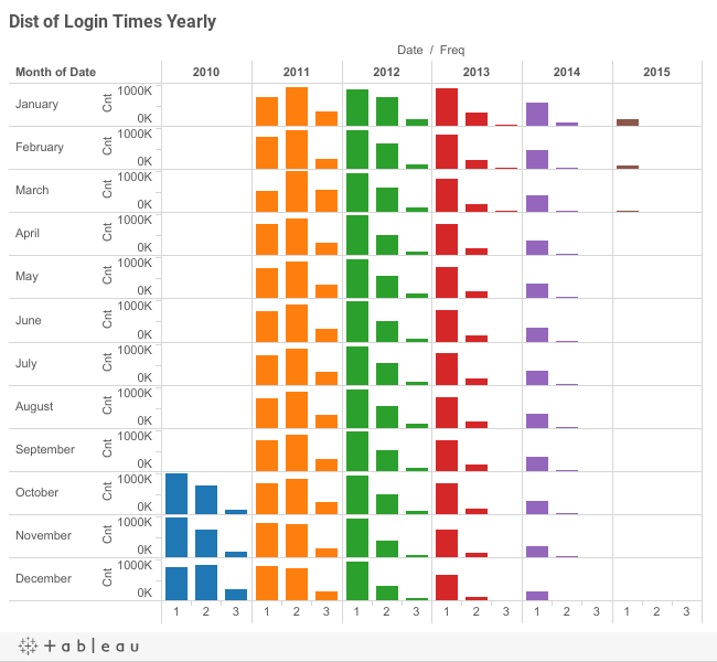 Dist of Login Times Yearly