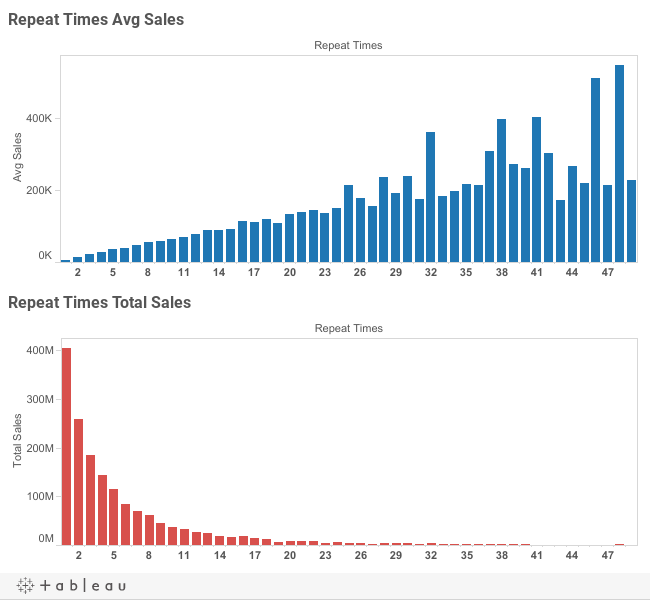 Repeat Times vs Sales