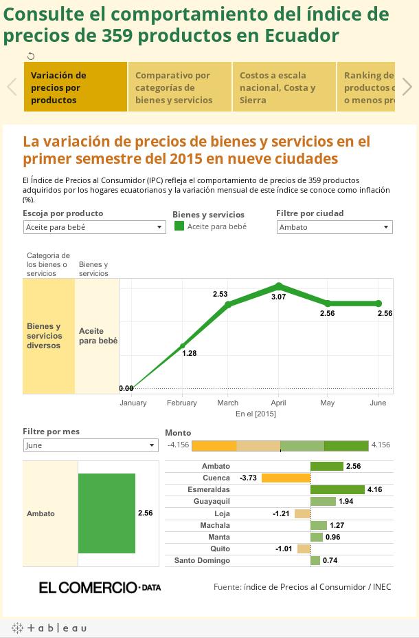 Consulte el comportamiento del índice de precios de 359 productos en Ecuador