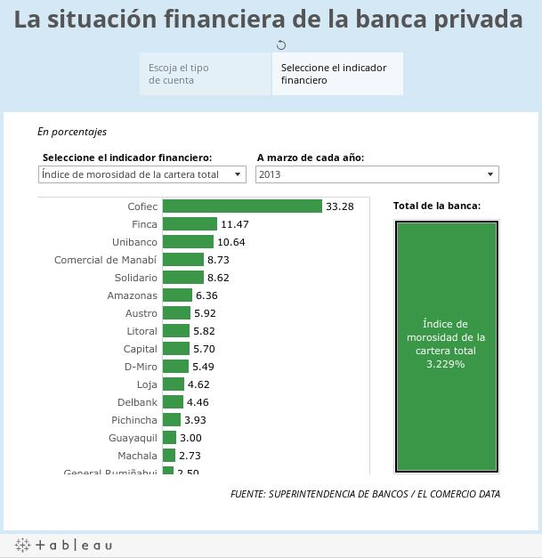 La situación financiera de la banca privada