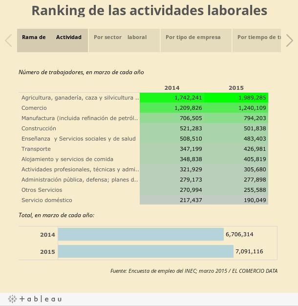 Ranking de las actividades laborales