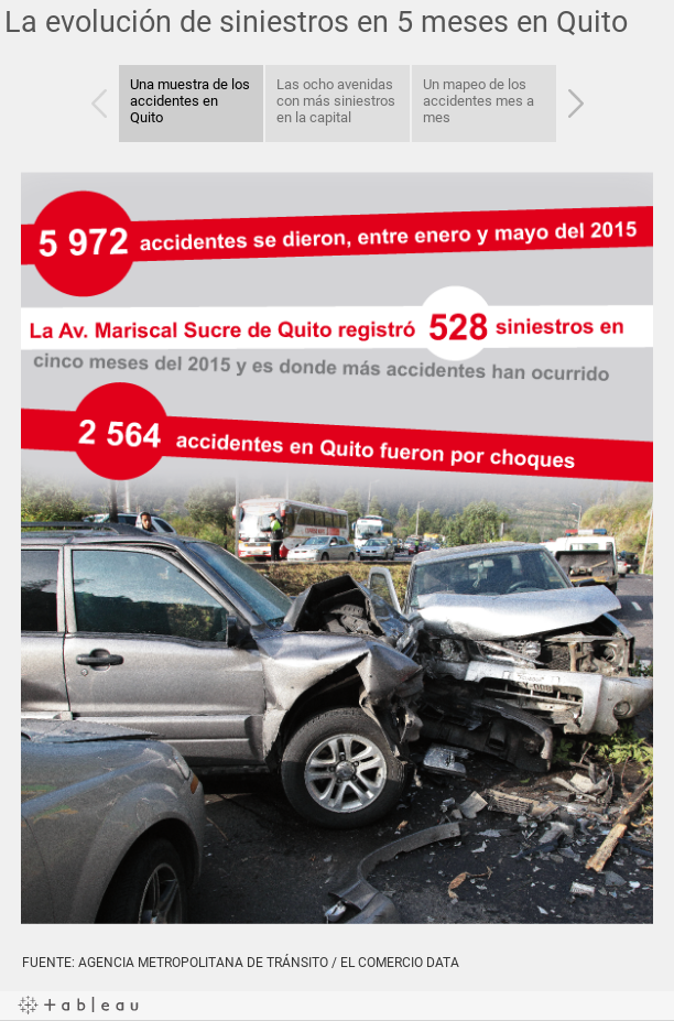 La evolución de siniestros en 5 meses en Quito
