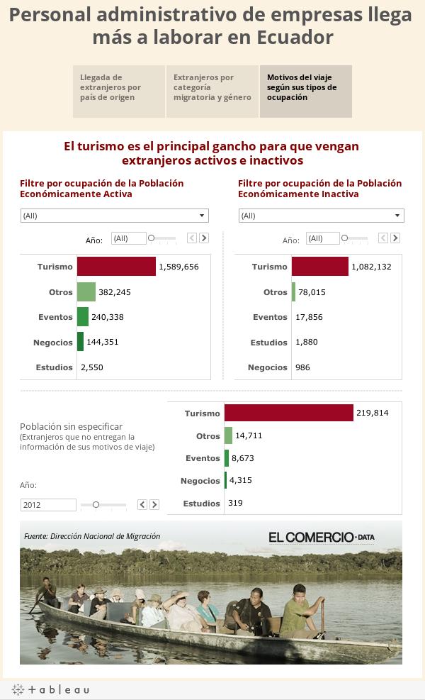 Personal administrativo de empresas llega más a laborar en Ecuador