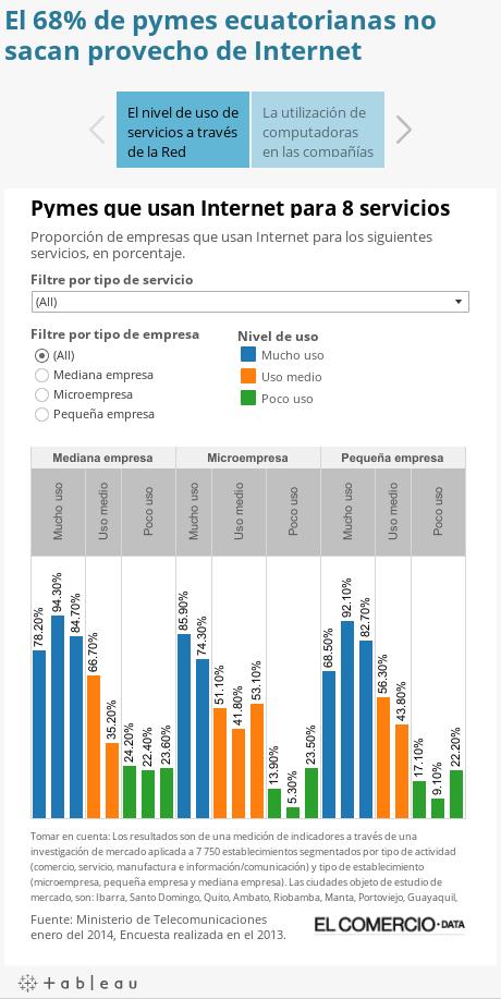El 68% de pymes ecuatorianas no sacan provecho de Internet