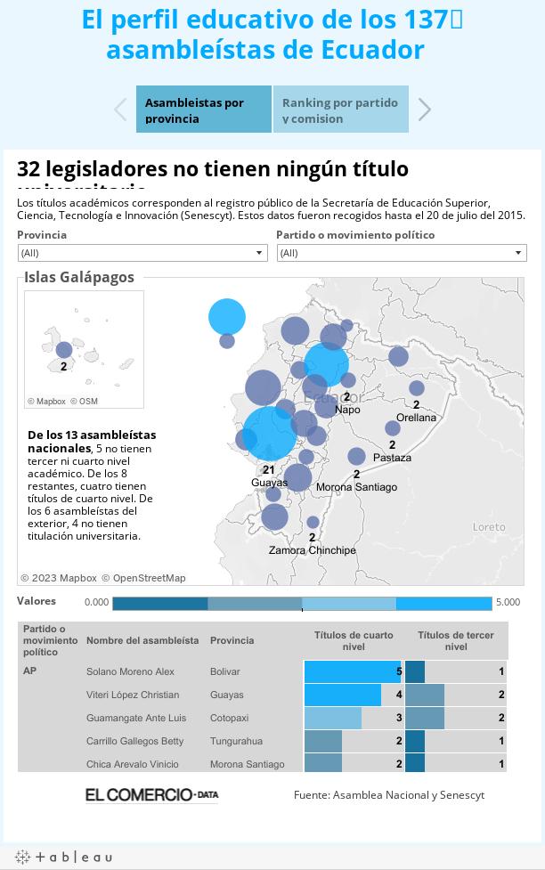El perfil educacativo de los 137asambleístas de Ecuador