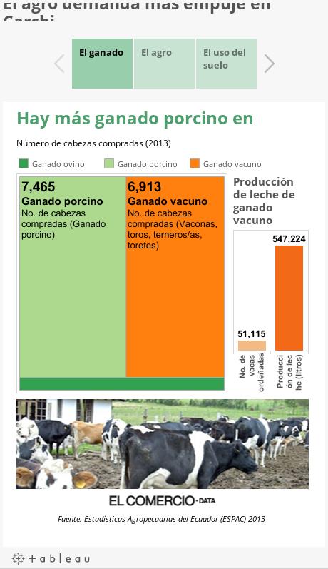 El agro demanda más empuje en Carchi