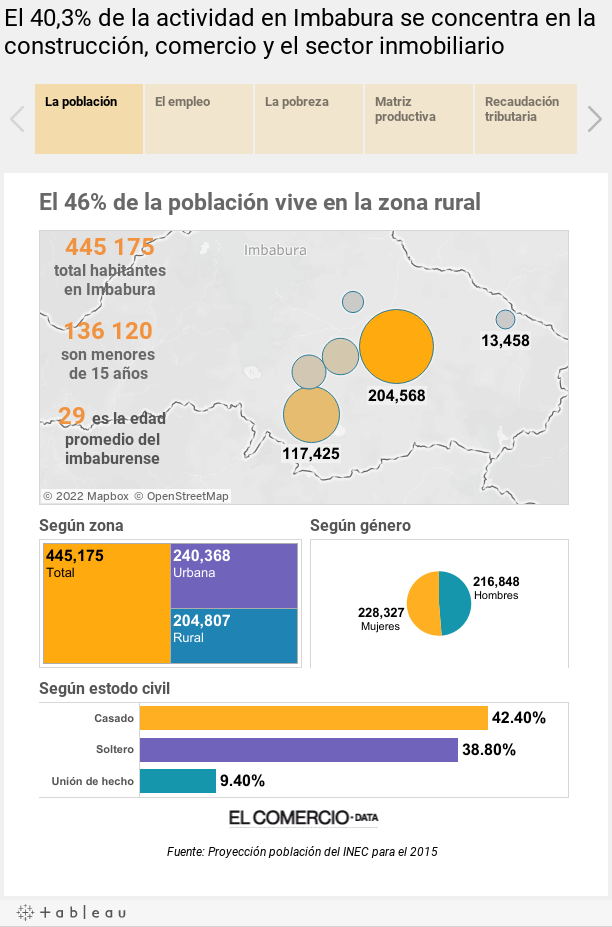 El 40,3% de la actividad en Imbabura se concentra en la construcción, comercio y el sector inmobiliario