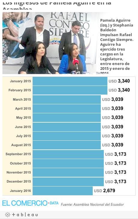 Los ingresos de Pamela Aguirre en la Asamblea