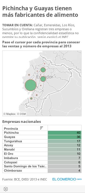 Pichincha y Guayas tienen más fabricantes de alimento