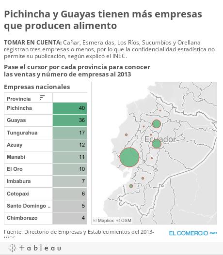 Pichincha y Guayas tienen más empresas que producen alimento