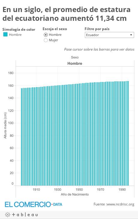 En un siglo, el promedio de estatura del ecuatoriano aumentó 11,34 cm