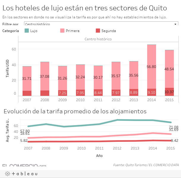 Los hoteles de lujo están en tres sectores de Quito