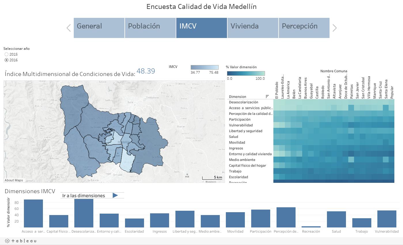 Encuesta Calidad de Vida Medellín